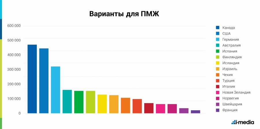 Определены самые популярные страны для российских эмигрантов