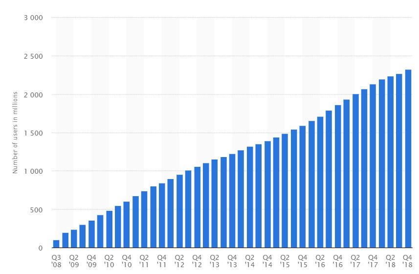 Популярность bitcoin в США вернулась к показателям марта 2018 года